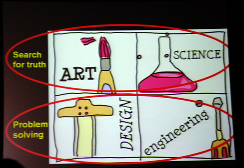 How to divide Art & Science, Design & Engineering