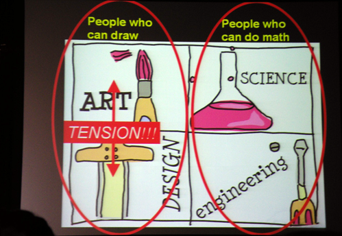 How to divide Art & Design, Science & Engineering