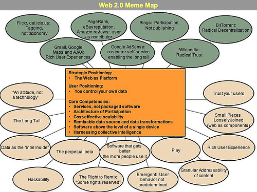 Web 2.0 Meme Map