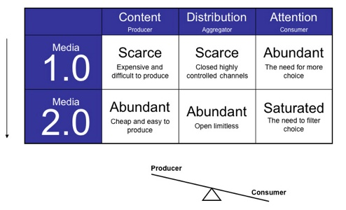 미디어 1.0과 미디어 2.0 비교표