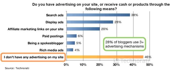블로그, 마케팅을 위한 주류 미디어로 성장